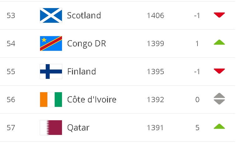 FIFA_Rankings_Oct10